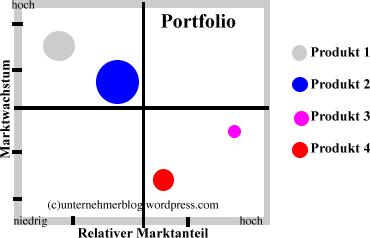 portfoliomatrix